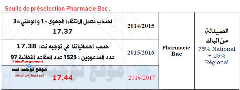 Seuils-de-pr%C3%A9selection-Pharmacie-Bac