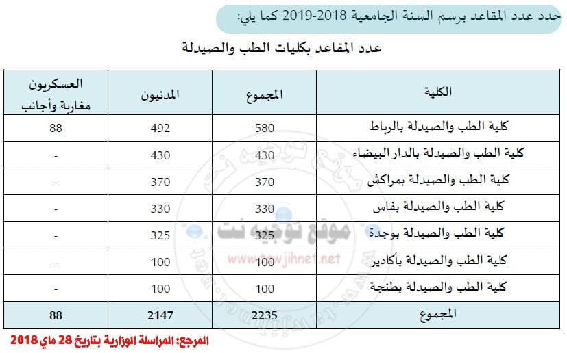 medecine-maroc-2018-2019