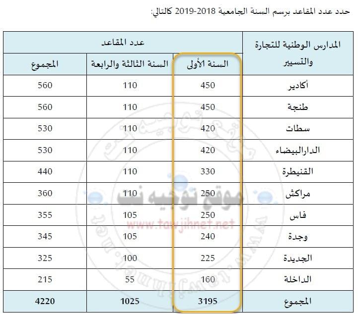 Bac Préinscription au Concours ENCG TAFEM Maroc 2018