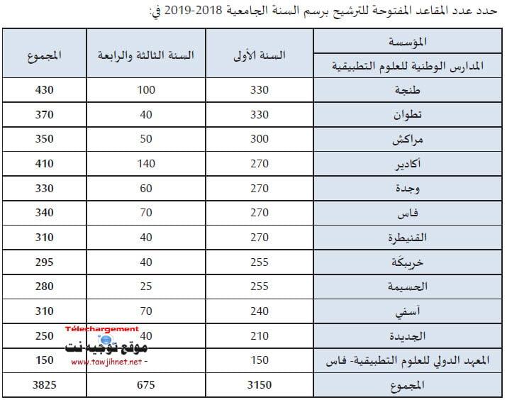 nombre-ENSA-Maroc-ma-2018-2019