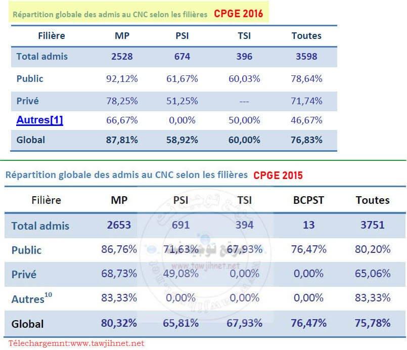 CNC-2016-2015
