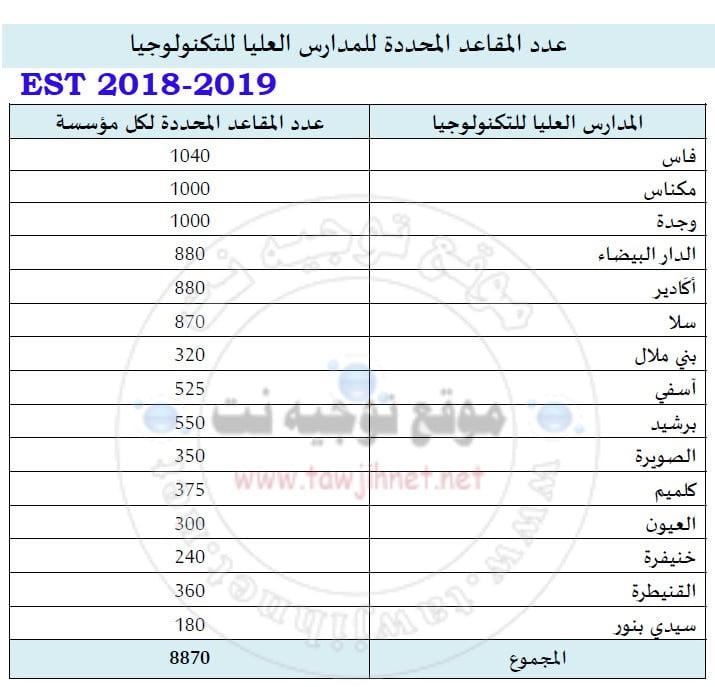 EST-2018-2019