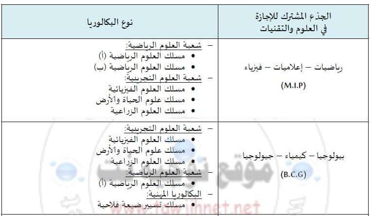 Bac Concours Faculté Sciences Et Techniques FST Mohammedia2018-2019