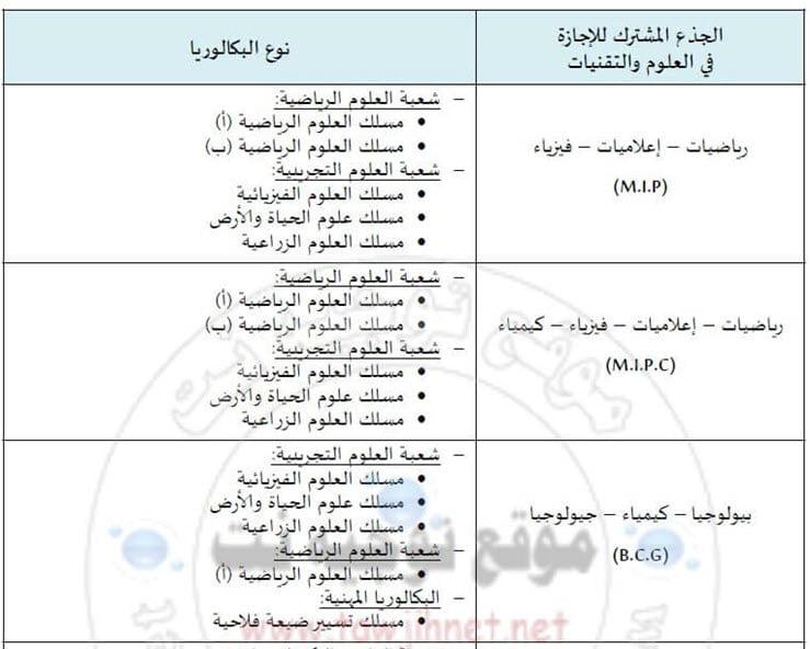 Bac Préinscription Faculté Des Sciences Et Techniques FST Marrakech 2018-2019  MIP BCG MIPC