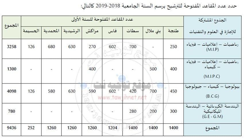 FST-nombre-filieres-marrakech-settat-mohammedia-tanger-fes-errachidia-benimellal-2018-2019