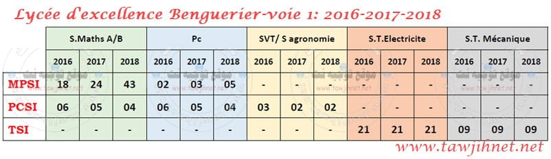 Lycee-excellence-Benguerier-voie-1-2016-2017-2018