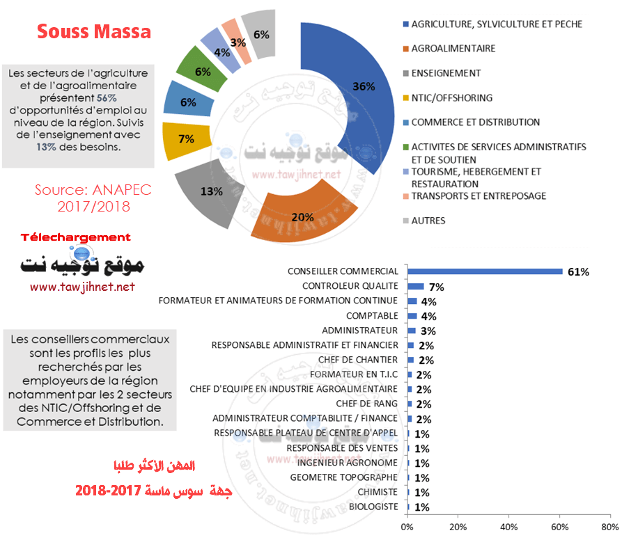 SOUSS-Massa