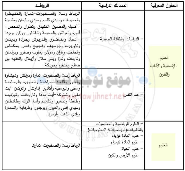 Bac inscription Université Mohammed 5 Rabat Agdal Souissi Sale Facultes FS FSJES FLSH 2018-2019 كاية اكدال السويسي سلا
