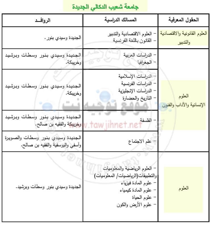 Bac inscription Université Chouaib Doukkali El Jadida Facultes FS FSJES FLSH FP 2018-2019