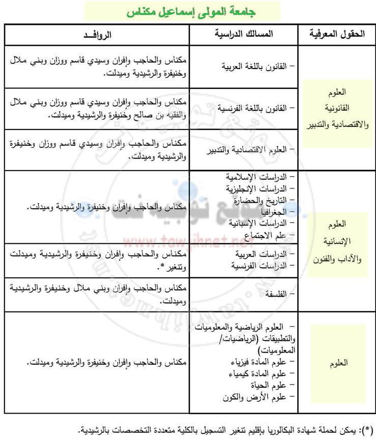 التسجيل كليات جامعة مولاي اسماعيل مكناس  FS – FSJES – FLSH -FP  Meknes 2019