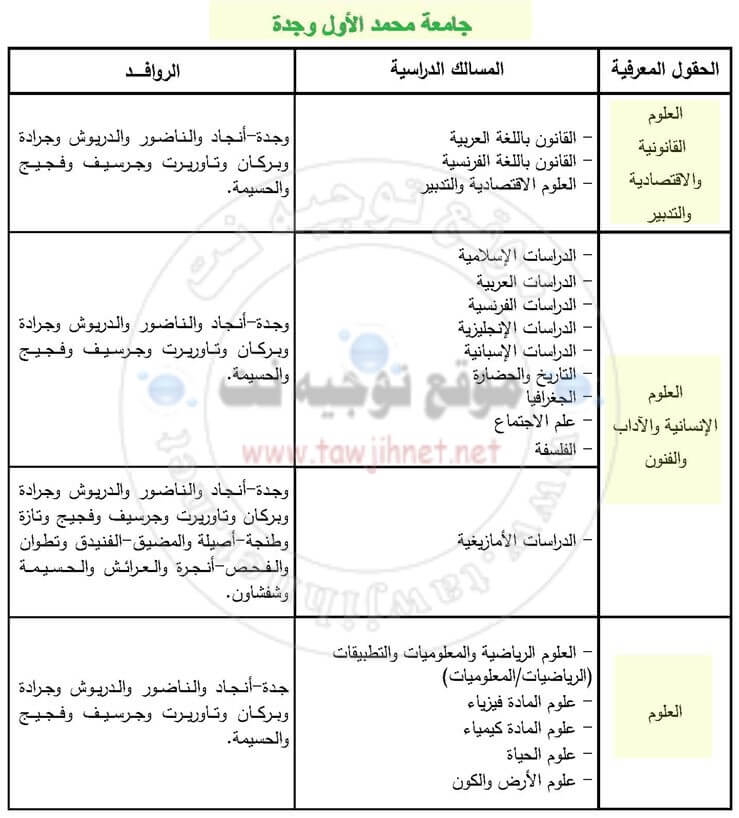 كلية وجدة Bac Inscription Université Mohammed 1er  Oujda Facultes FS FSJES FLSH 2018-2019