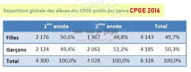 cpge-2