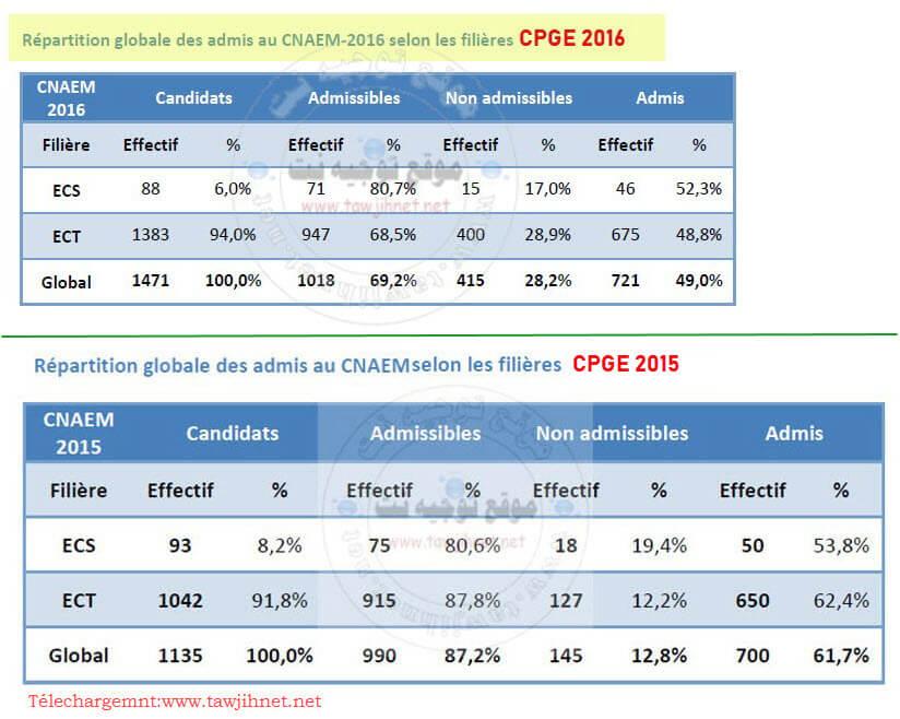 cpge-CNAEM-2016