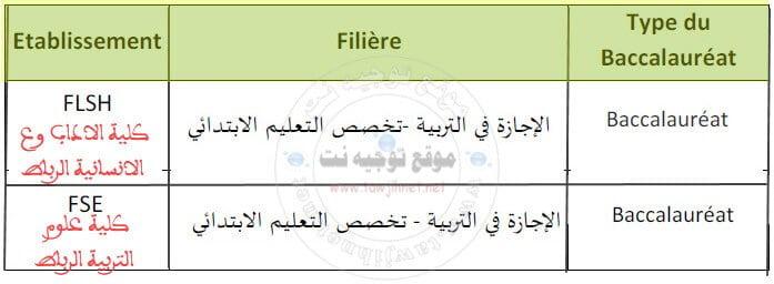 فتح مباريات ولوج مسلكالإجازة في التربية برسم الموسم الجامعي 2018/2019