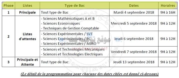 Bac Résultats de SélectionEST DUT Casa Ecole Supérieure de Technologie2018-2019