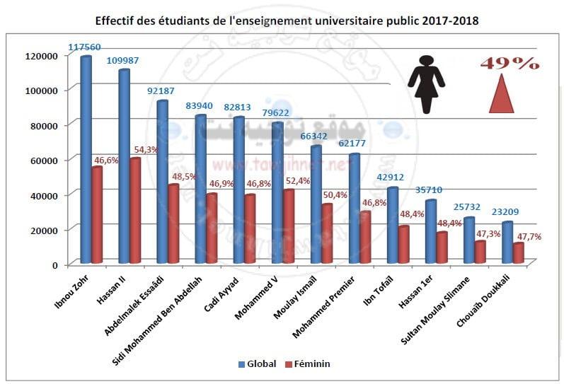 statistique-universite-Maroc-2018