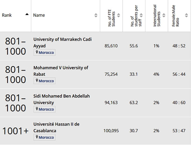 Times-Higher-Education-for-University-Ranking-calssement-fac-2019