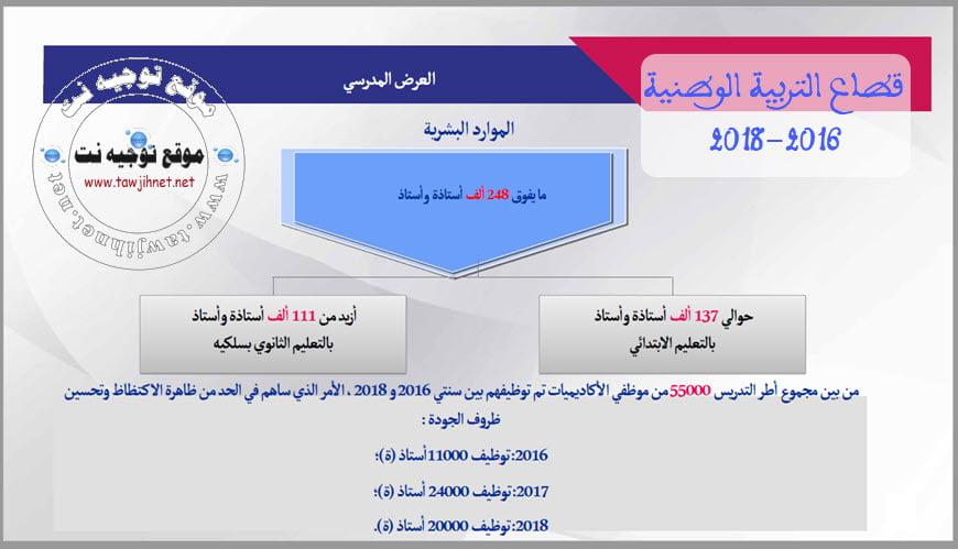 statistique-men-gov-barlamane-2018-2019