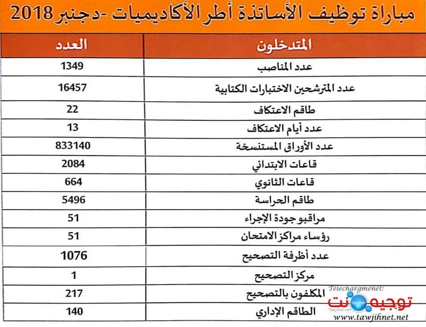 AREF-Rabat-statistique-2018