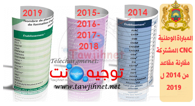CNC-Maroc-2014-2015-2016-2017-2018-2019