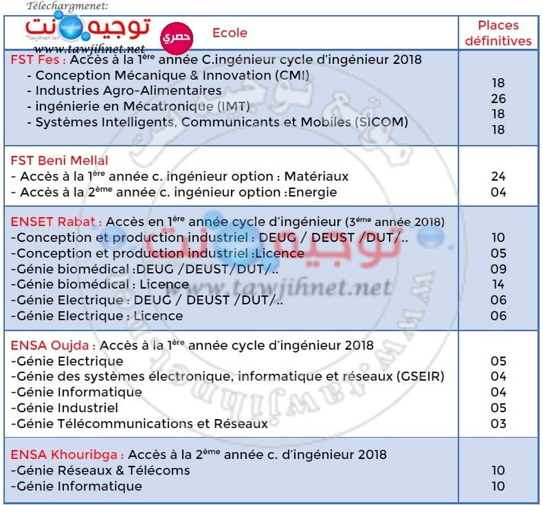ENSA-FST-ENSET-DEUG-DEUST-DUT-Bac-2-2018