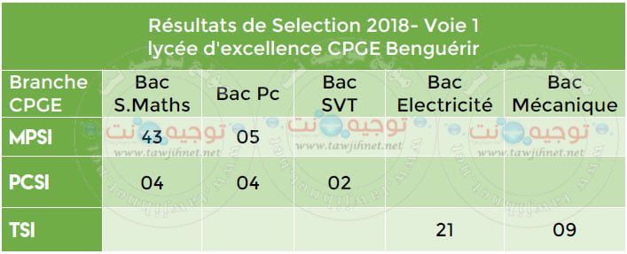Resultats-lycee-excellence-CPGE-Benguerir-2018