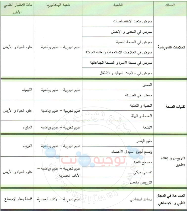 Bac Concours ISPITS Instituts Supérieurs professions infirmières 2019 2020 معاهد مهن التمريض