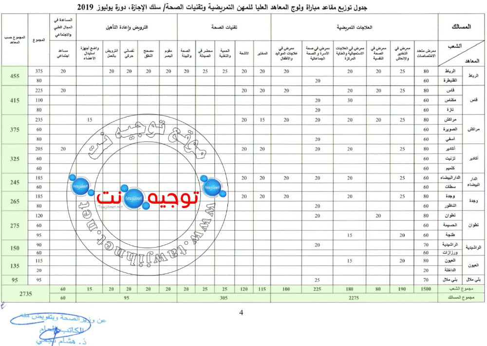 2735 Bac Concours ISPITS Instituts Supérieurs professions infirmières 2019 2020 معاهد مهن التمريض