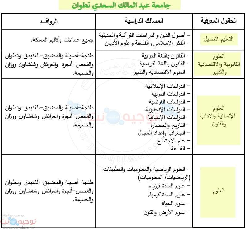 التسجيل كليات  جامعة عبد المالك السعدي طنجة تطوان  2019 FS – FSJES – FLSH- FP tanger tetouan