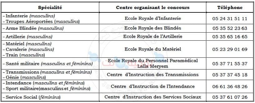 Concours Sous Officiers FAR Forces Armées Royales 2020 2021