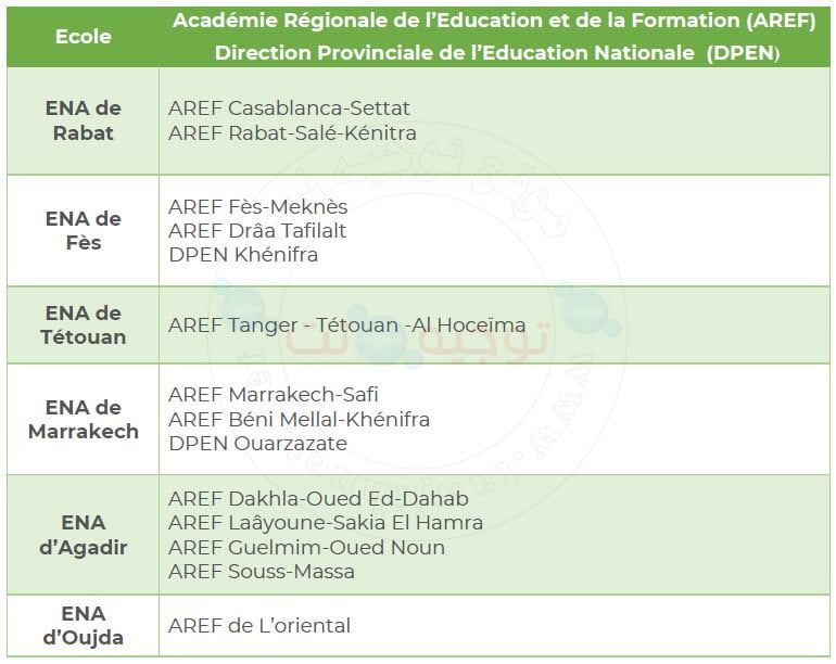 Concours ENA Architecture Rabat Fes Agadir Marrakech Oujda 2020