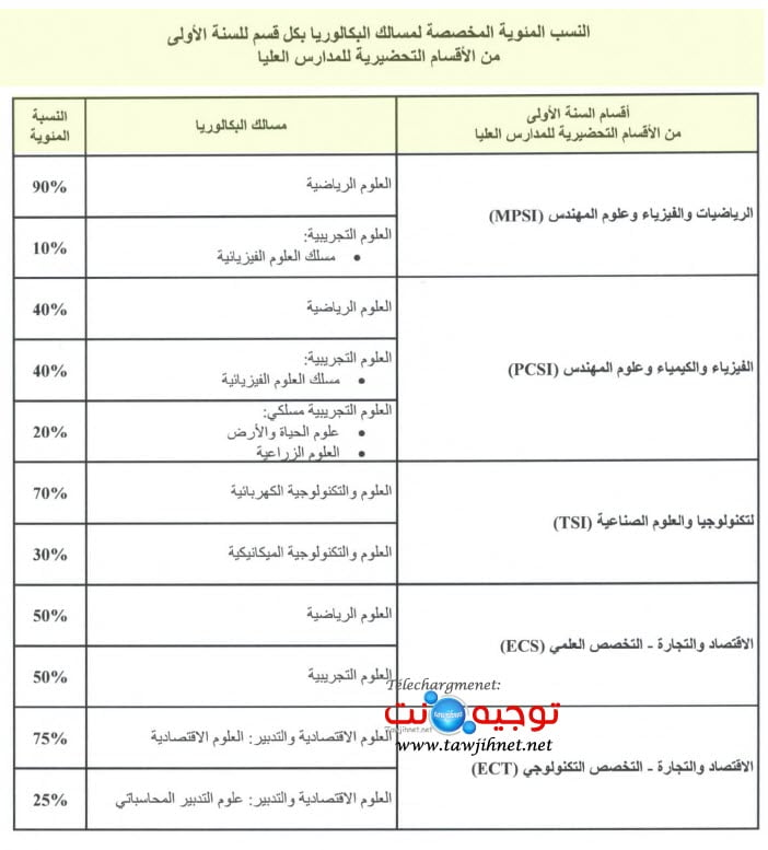 Bac Préinscription  CPGE 2020 - 2021 Classes Préparatoires الأقسام التحضيرية