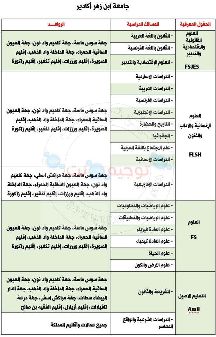 Bac inscription Université Ibnou Zohr Agadir  جامعة ابن زهر أكادير 2020