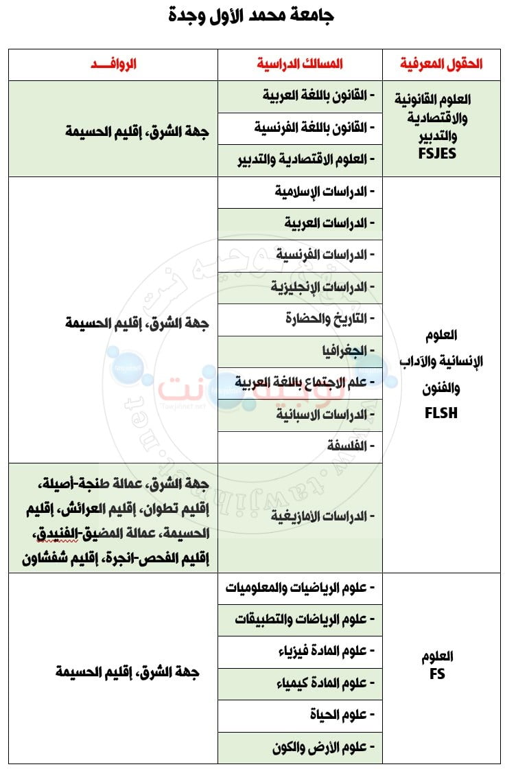 Bac Inscription Université Mohammed 1er  Oujda Facultes  FS – FSJES – FLSH- FP 2020 التسجيل باك كلية وجدة الناظور