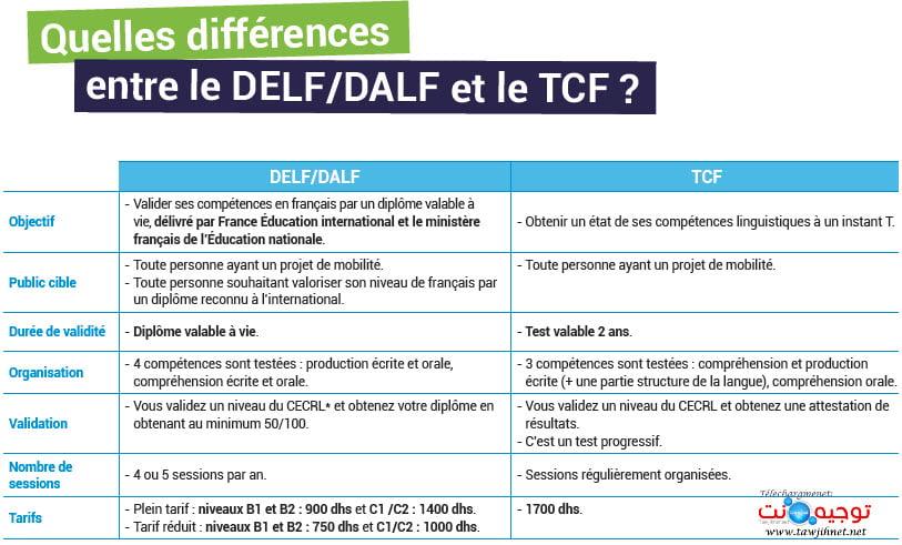 différence TCF DELF DALF Campus France Maroc 2020 2021