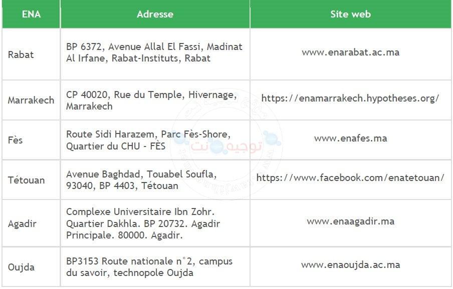 Concours ENA Architecture inscription Rabat, Fès, Tétouan, Marrakech, Agadir et Oujda 2021 -2022