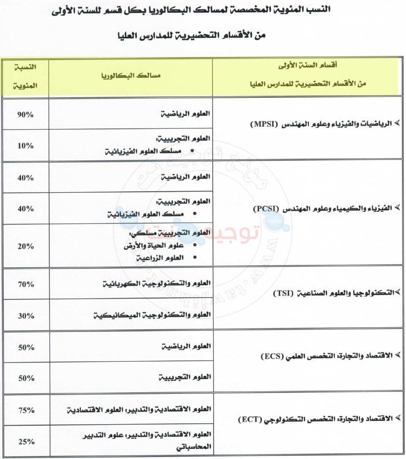 Bac CPGE Maroc Classes Préparatoires 2021 - 2022