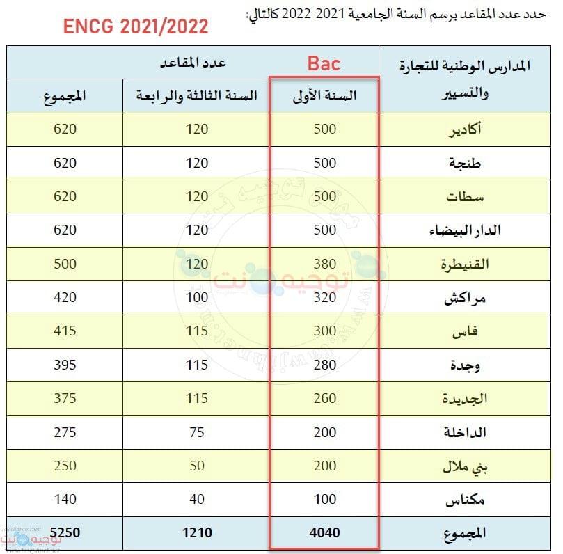 Bac Concours ENCG TAFEM Maroc Préinscription 2021 2021