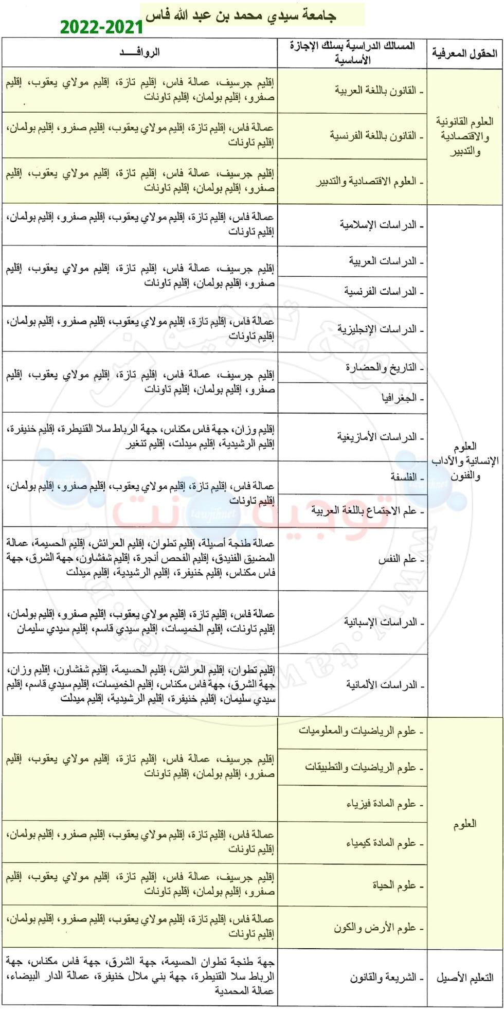 Bac inscription Université Facultés Fès 2021 - 2022
