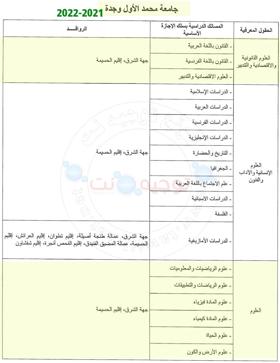 Bac Inscription Université Facultés Oujda Nador 2021 2022 كليات جامعة وجدة