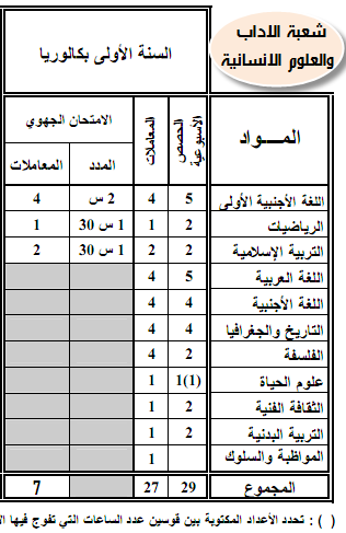 الامتحان الجهوي والامتحان الوطني Examen Regional Examen National