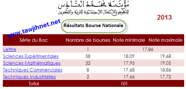 bourse-nationale