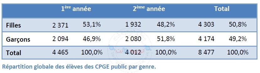 3-Répartition globale des élèves des CPGE public par genre fille garçon.jpg