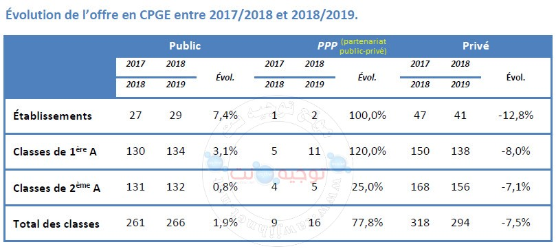 cpge public prive ppp 2017-2018-2019.jpg