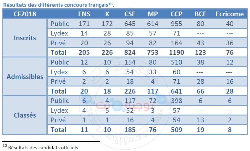 Résultats des différents concours français.jpg