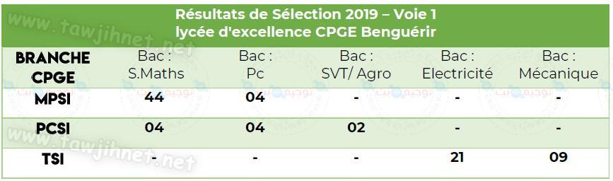 lycée d'excellence CPGE Benguérir 2019.jpg