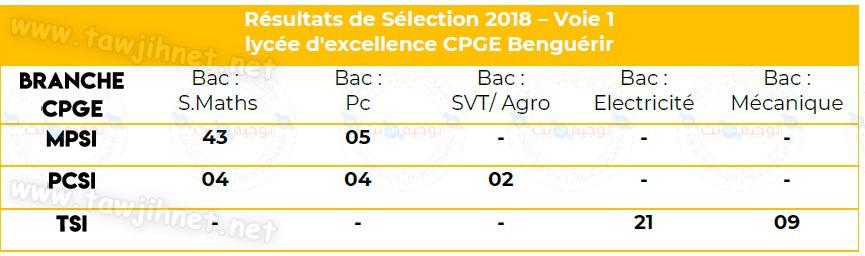 lycée d'excellence CPGE Benguérir 2018.jpg