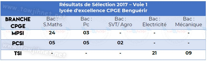 lycée d'excellence CPGE Benguérir 2017.jpg