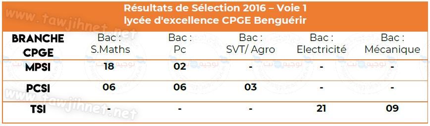 lycée d'excellence CPGE Benguérir 2016.jpg
