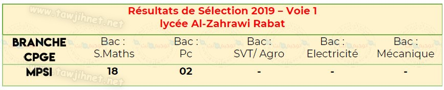cpge Al-Zahrawi Rabat  2019.jpg